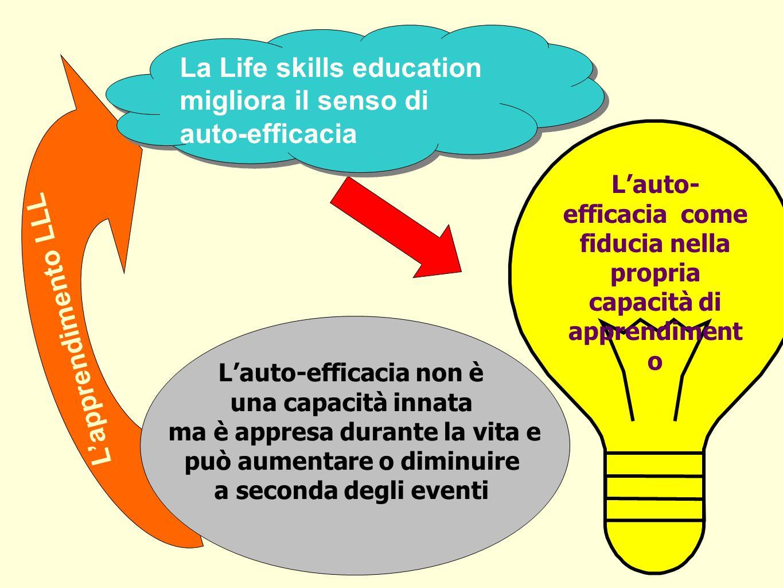 La Life skills education migliora il senso di auto-efficacia Lauto-efficacia non è una capacità innata ma è appresa durante la vita e può aumentare o diminuire a seconda degli eventi Lapprendimento LLL Lauto- efficacia come fiducia nella propria capacità di apprendiment o