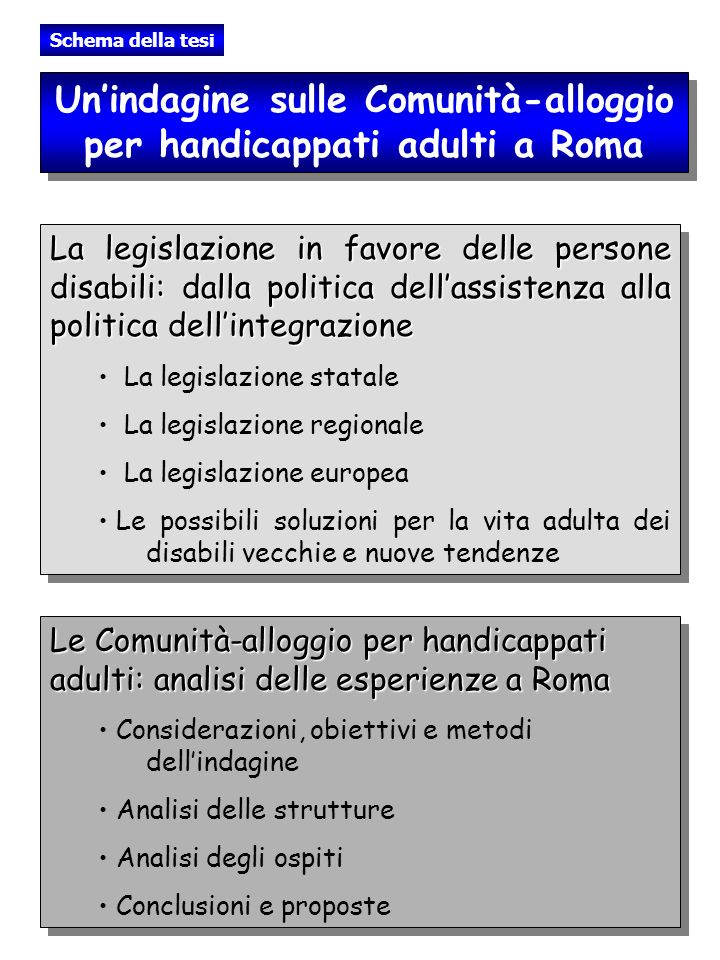Schema della tesi Unindagine sulle Comunità-alloggio per handicappati adulti a Roma La legislazione in favore delle persone disabili: dalla politica d