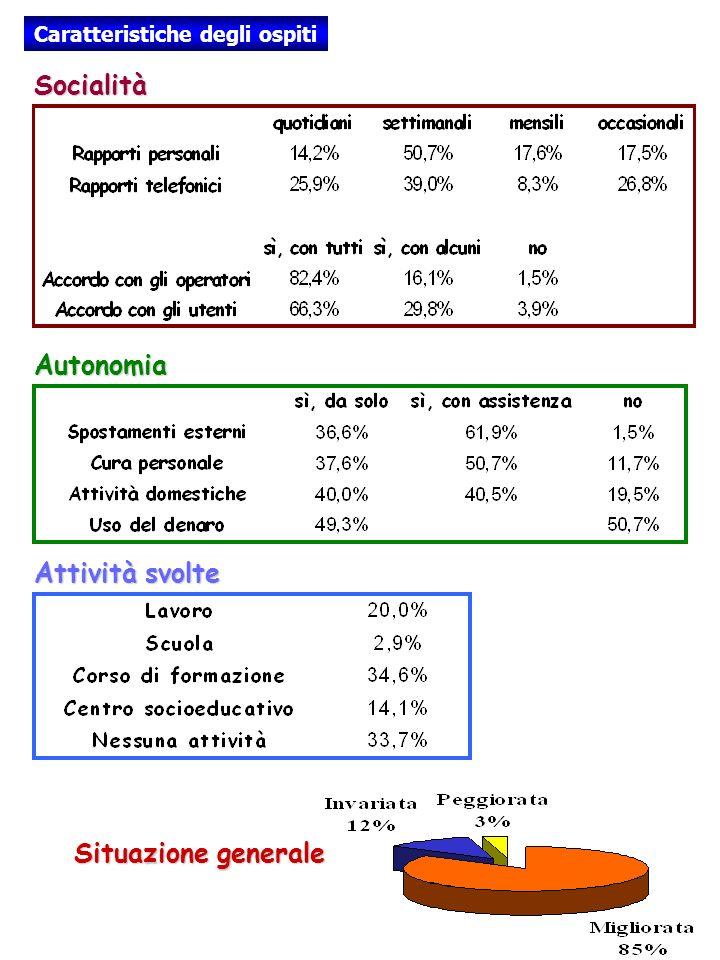 Caratteristiche degli ospiti Socialità Autonomia Attività svolte Situazione generale