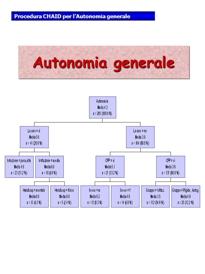 Autonomia generale Procedura CHAID per lAutonomia generale