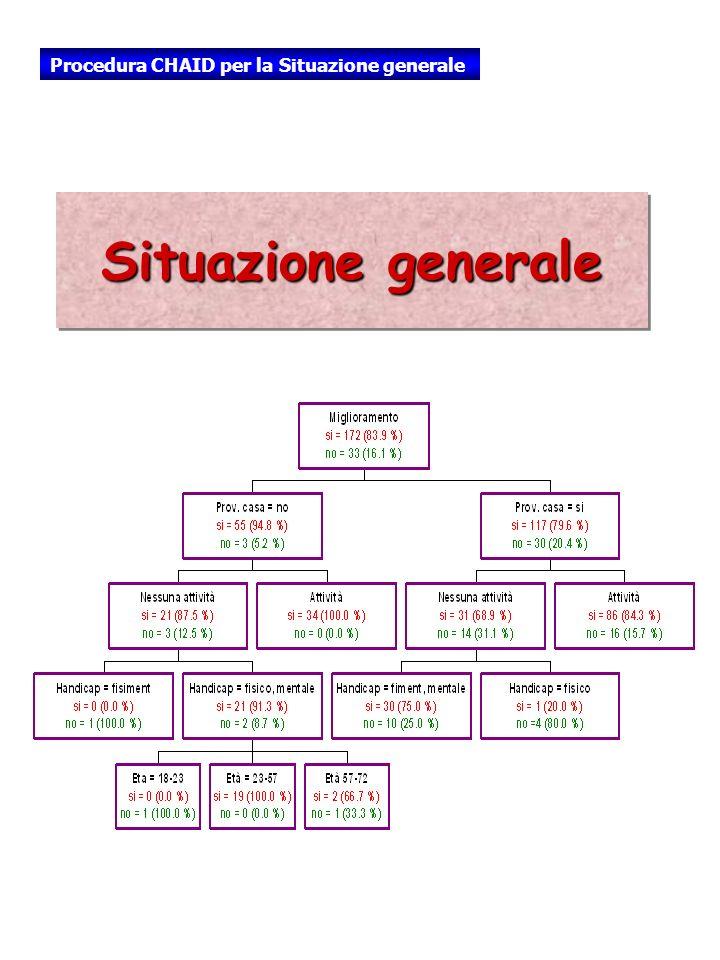 Situazione generale Procedura CHAID per la Situazione generale