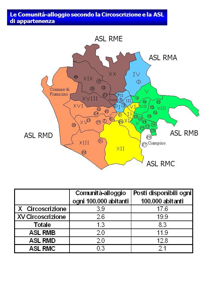 Le Comunità-alloggio secondo la Circoscrizione e la ASL di appartenenza ASL RME ASL RMA ASL RMB ASL RMC ASL RMD