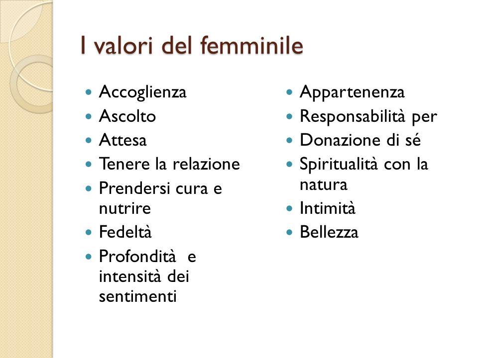 I valori del femminile Accoglienza Ascolto Attesa Tenere la relazione Prendersi cura e nutrire Fedeltà Profondità e intensità dei sentimenti Appartene