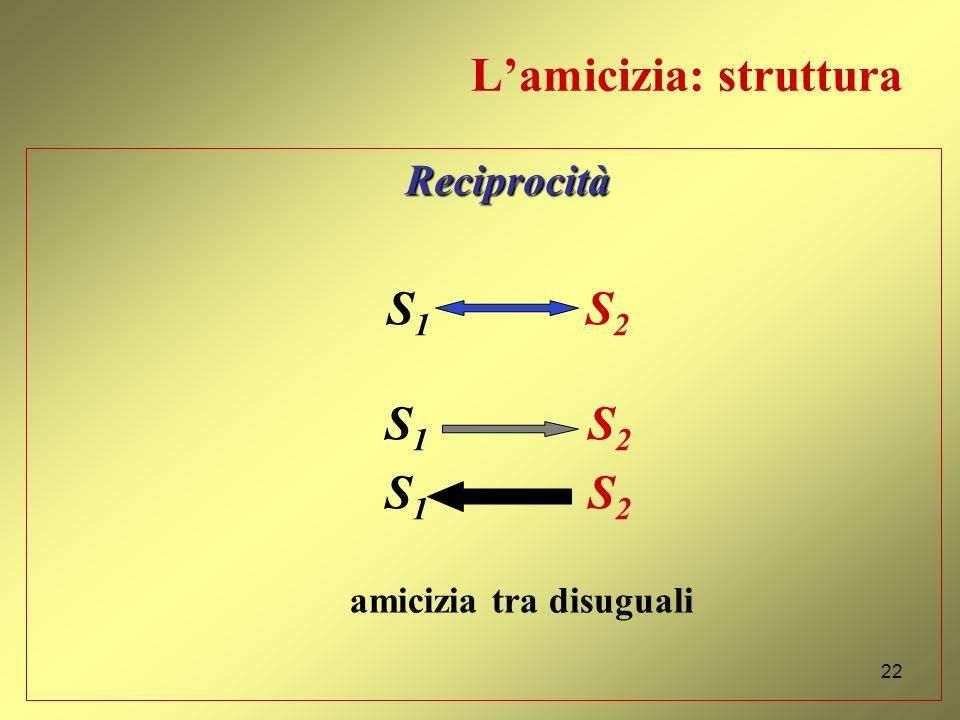 Lamicizia fra disuguali (2) Etica Nicomachea, VIII, 14, 1163b 18 Ciò che lamicizia richiede è il contraccambio possibile, non quello che sarebbe adegu