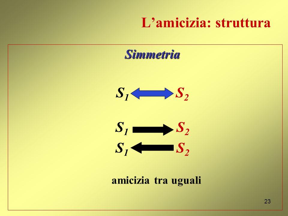 Lamicizia: struttura Reciprocità S 1 S 2 amicizia tra disuguali 22