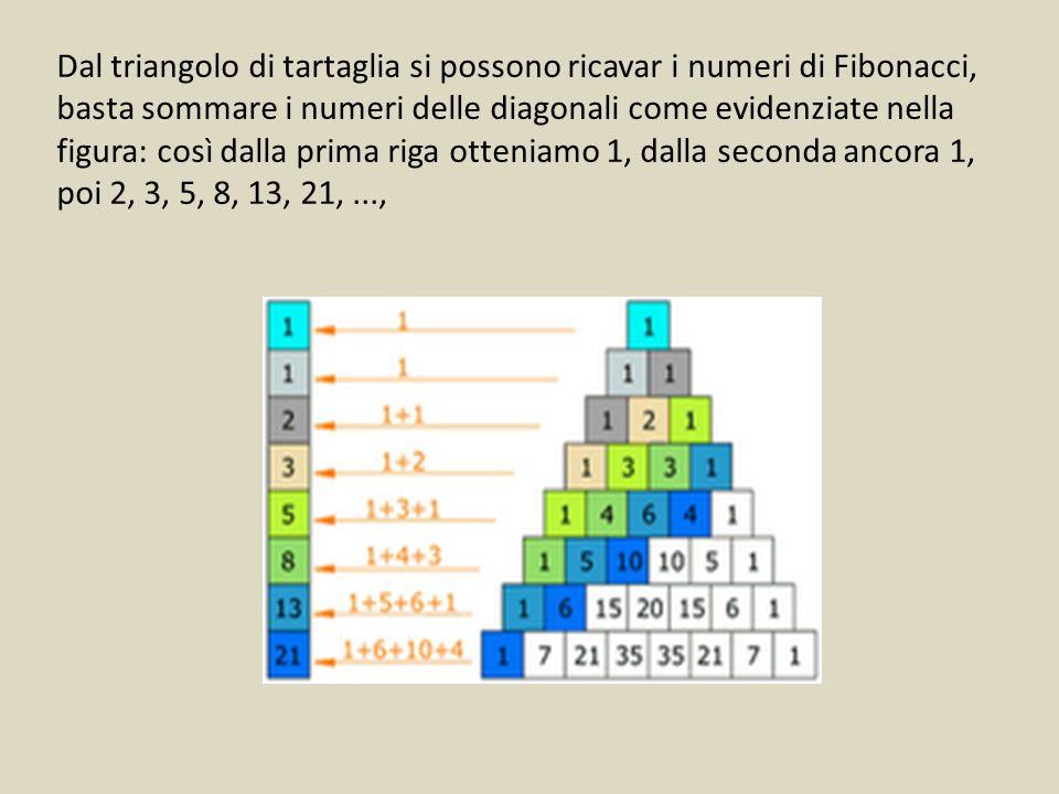 Dal triangolo di tartaglia si possono ricavar i numeri di Fibonacci, basta sommare i numeri delle diagonali come evidenziate nella figura: così dalla prima riga otteniamo 1, dalla seconda ancora 1, poi 2, 3, 5, 8, 13, 21,...,