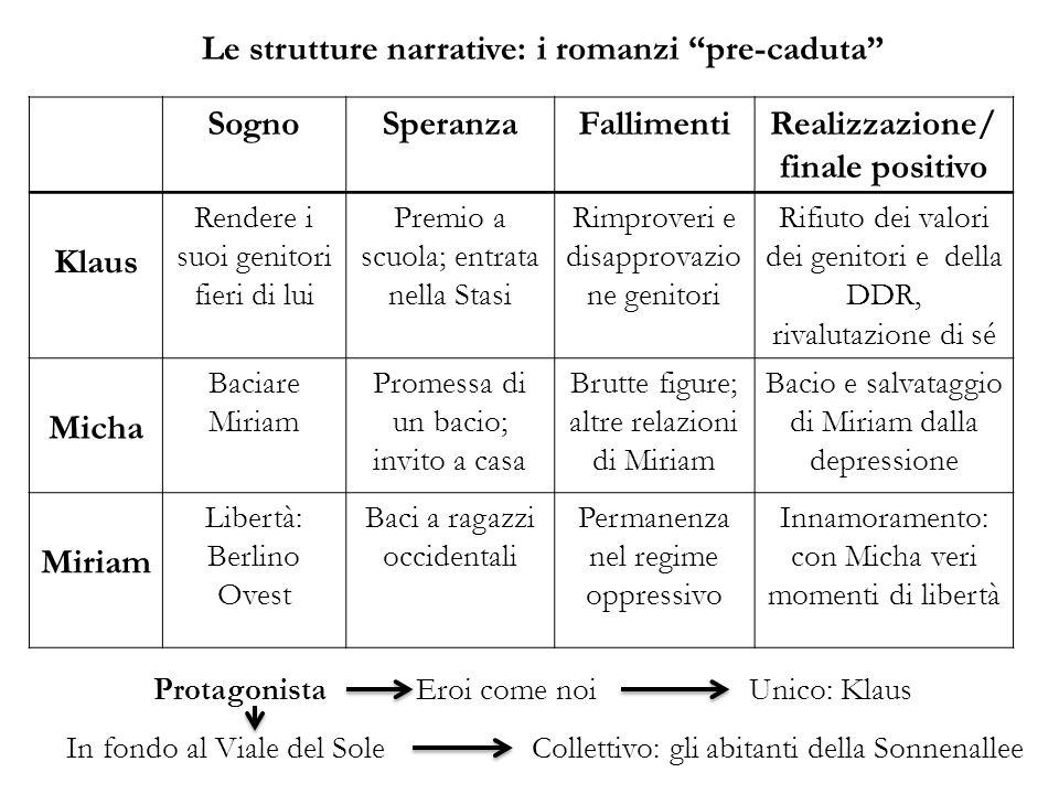 Le strutture narrative: i romanzi pre-caduta SognoSperanzaFallimentiRealizzazione/ finale positivo Klaus Rendere i suoi genitori fieri di lui Premio a