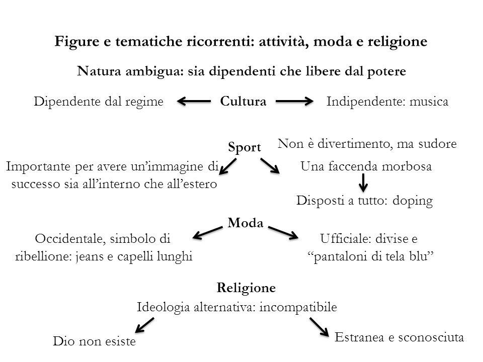Figure e tematiche ricorrenti: attività, moda e religione CulturaDipendente dal regimeIndipendente: musica Sport Non è divertimento, ma sudore Importa