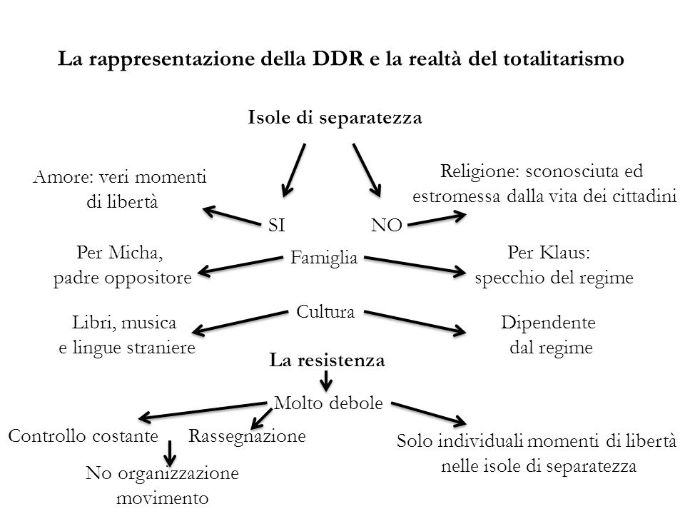 La rappresentazione della DDR e la realtà del totalitarismo Isole di separatezza Per Klaus: specchio del regime Amore: veri momenti di libertà Per Mic