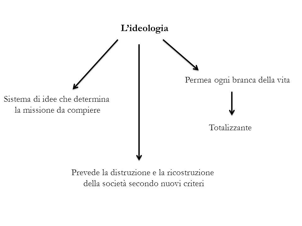 Lideologia Prevede la distruzione e la ricostruzione della società secondo nuovi criteri Sistema di idee che determina la missione da compiere Totaliz