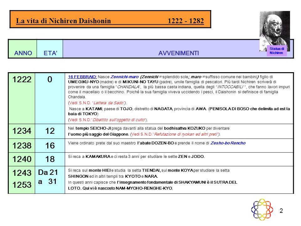 2 ANNOETAAVVENIMENTI La vita di Nichiren Daishonin 1222 - 1282 12220 16 FEBBRAIO: Nasce Zennichi-maro (Zennichi = splendido sole; maro = suffisso comu