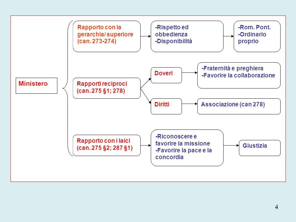 Ministero Rapporto con la gerarchia/ superiore (can. 273-274) Rapporti reciproci (can. 275 §1; 278) Rapporto con i laici (can. 275 §2; 287 §1) -Rispet