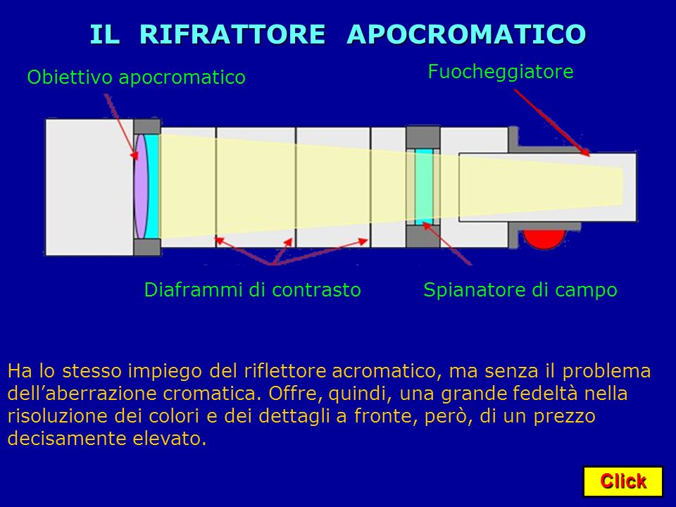 Click IL RIFRATTORE APOCROMATICO Diaframmi di contrasto Fuocheggiatore Obiettivo apocromatico Ha lo stesso impiego del riflettore acromatico, ma senza