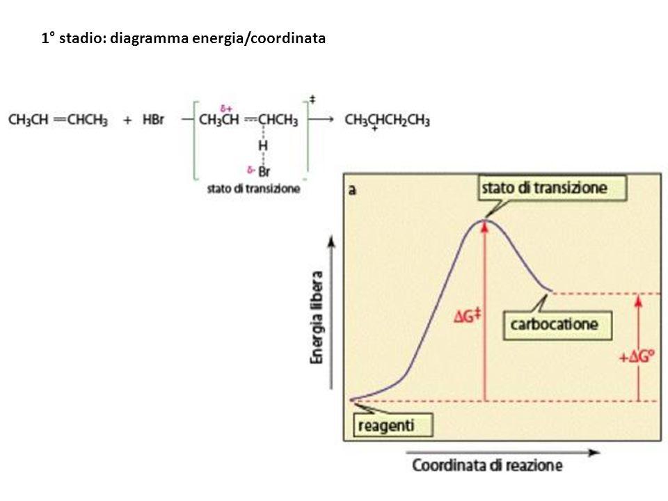2° stadio: diagramma energia/coordinata