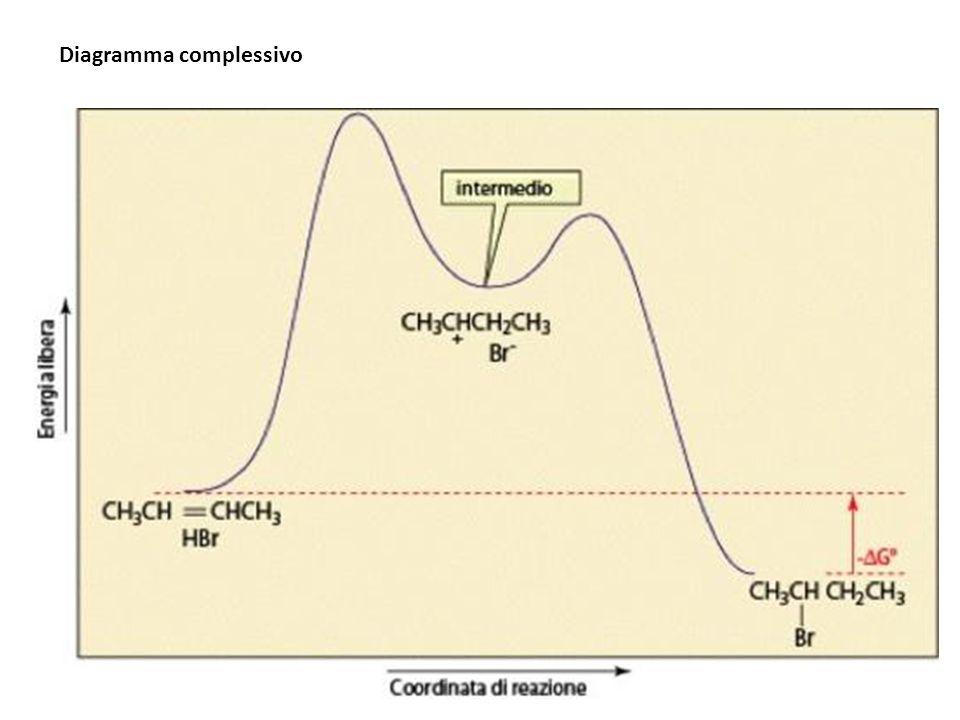 Alcheni simmetrici Se lalchene è simmetrico si può formare un solo prodotto di addizione.