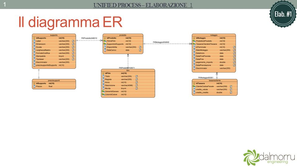 Il diagramma ER UNIFIED PROCESS – ELABORAZIONE 1 2