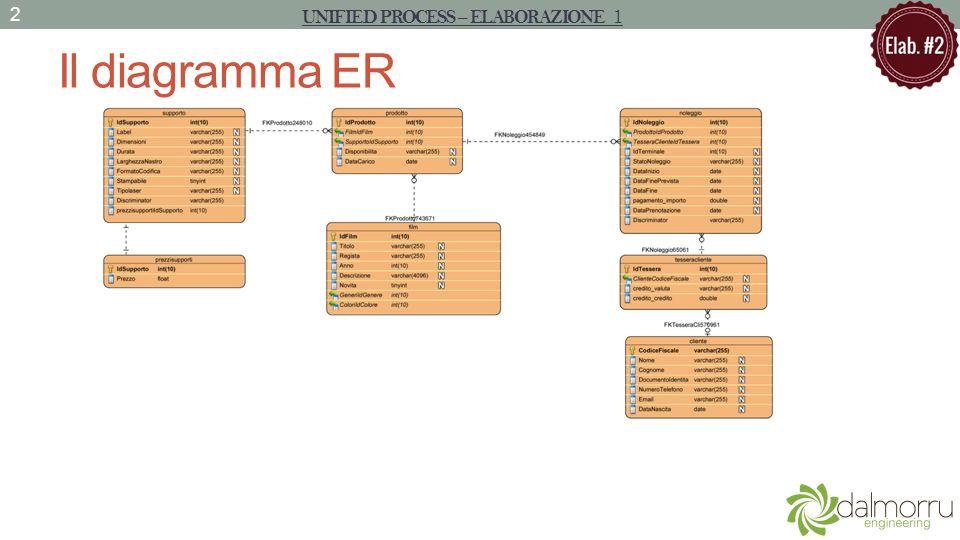 Il diagramma ER UNIFIED PROCESS – ELABORAZIONE 1 2