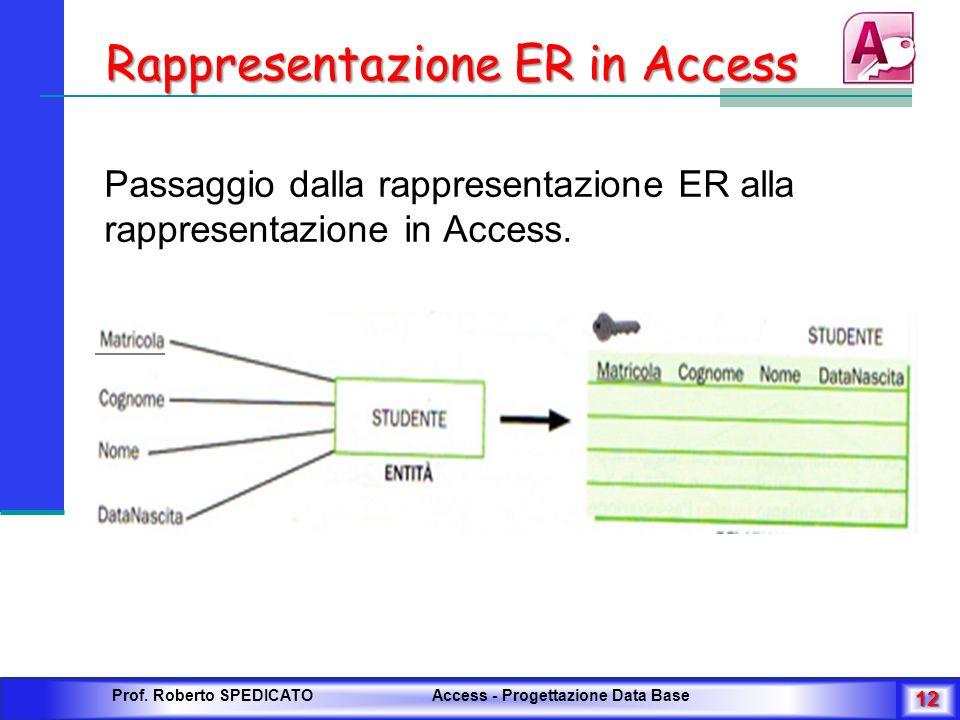 Rappresentazione ER in Access Passaggio dalla rappresentazione ER alla rappresentazione in Access. Prof. Roberto SPEDICATO Access - Progettazione Data