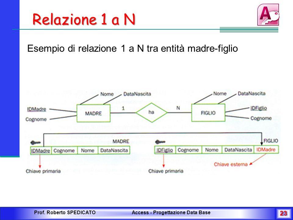Relazione 1 a N Esempio di relazione 1 a N tra entità madre-figlio Prof. Roberto SPEDICATO Access - Progettazione Data Base 23