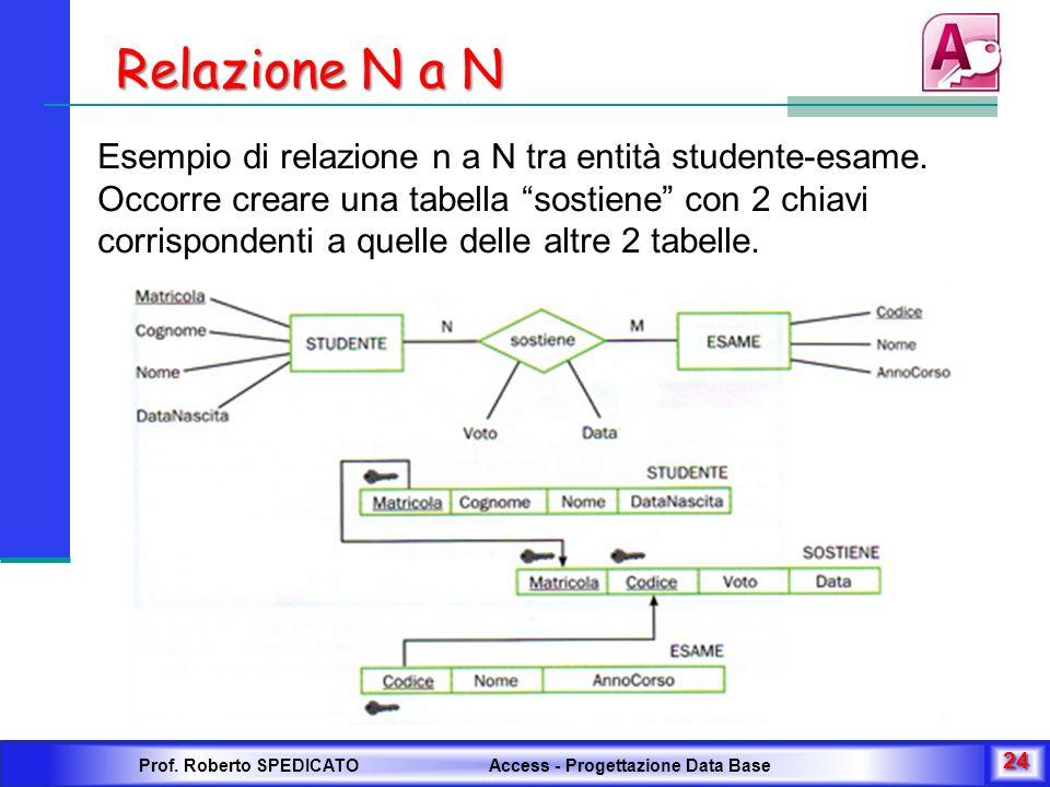 Relazione N a N Esempio di relazione n a N tra entità studente-esame. Occorre creare una tabella sostiene con 2 chiavi corrispondenti a quelle delle a