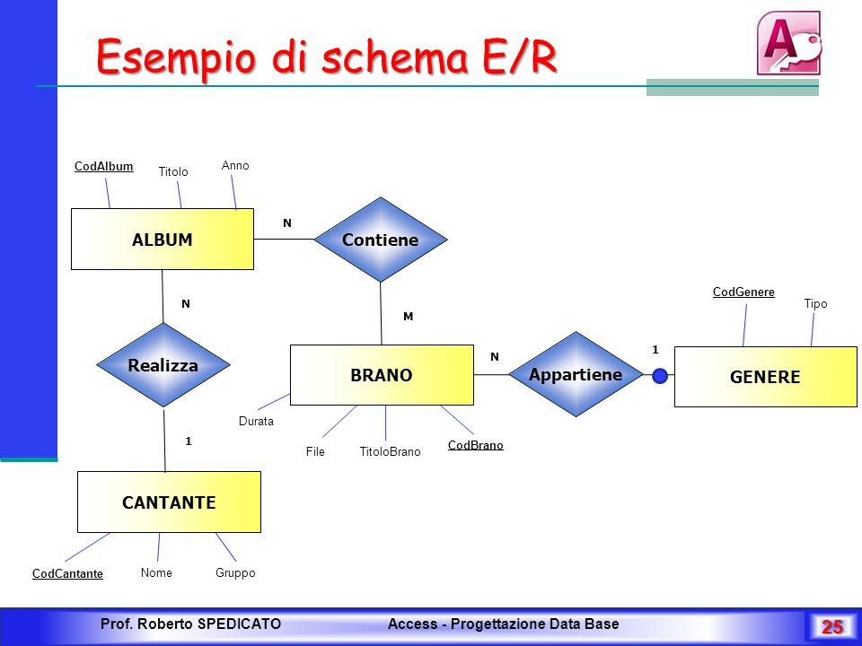 Esempio di schema E/R CodCantante 25 Prof. Roberto SPEDICATO Access - Progettazione Data Base NomeGruppo CodBrano TitoloBrano Durata ALBUM BRANO Conti