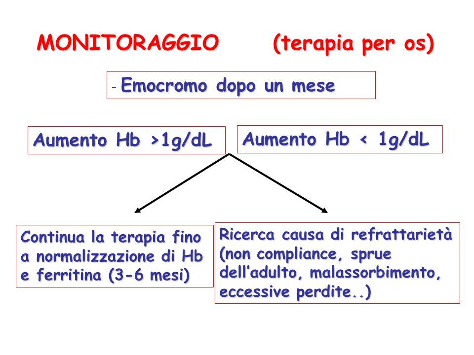MONITORAGGIO (terapia per os) Emocromo dopo un mese - Emocromo dopo un mese Aumento Hb >1g/dL Aumento Hb < 1g/dL Continua la terapia fino a normalizza