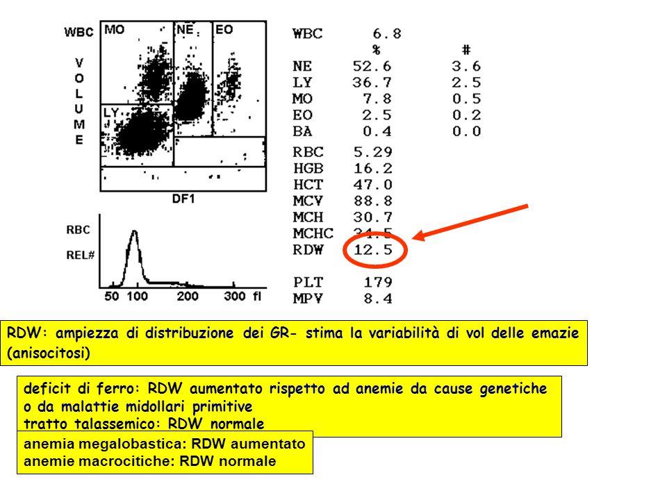 RDW: ampiezza di distribuzione dei GR- stima la variabilità di vol delle emazie (anisocitosi) deficit di ferro: RDW aumentato rispetto ad anemie da ca