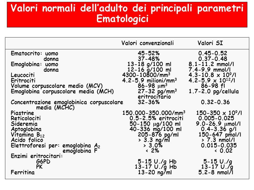 Valori normali delladulto dei principali parametri Ematologici Valori convenzionaliValori SI Ematocrito: uomo45-52% 0.45-0.52 donna37-48% 0.37-0.48 Em