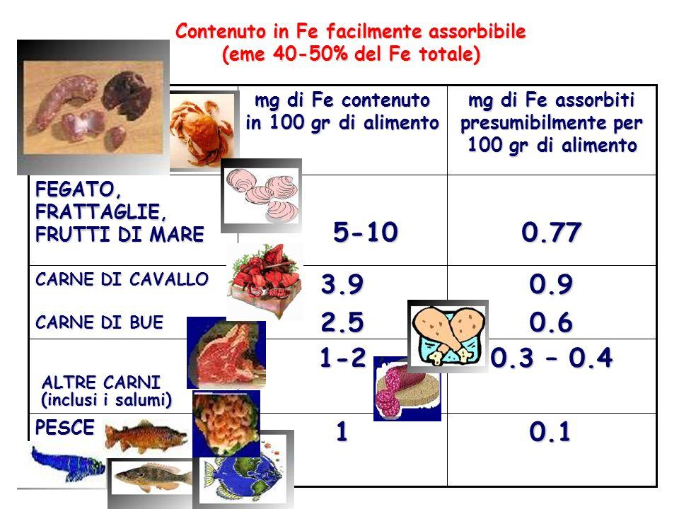 Contenuto in Fe facilmente assorbibile (eme 40-50% del Fe totale) 0.11PESCE 0.3 – 0.4 1-2 0.90.63.92.5 CARNE DI CAVALLO CARNE DI BUE 0.77 5-10 5-10 FE