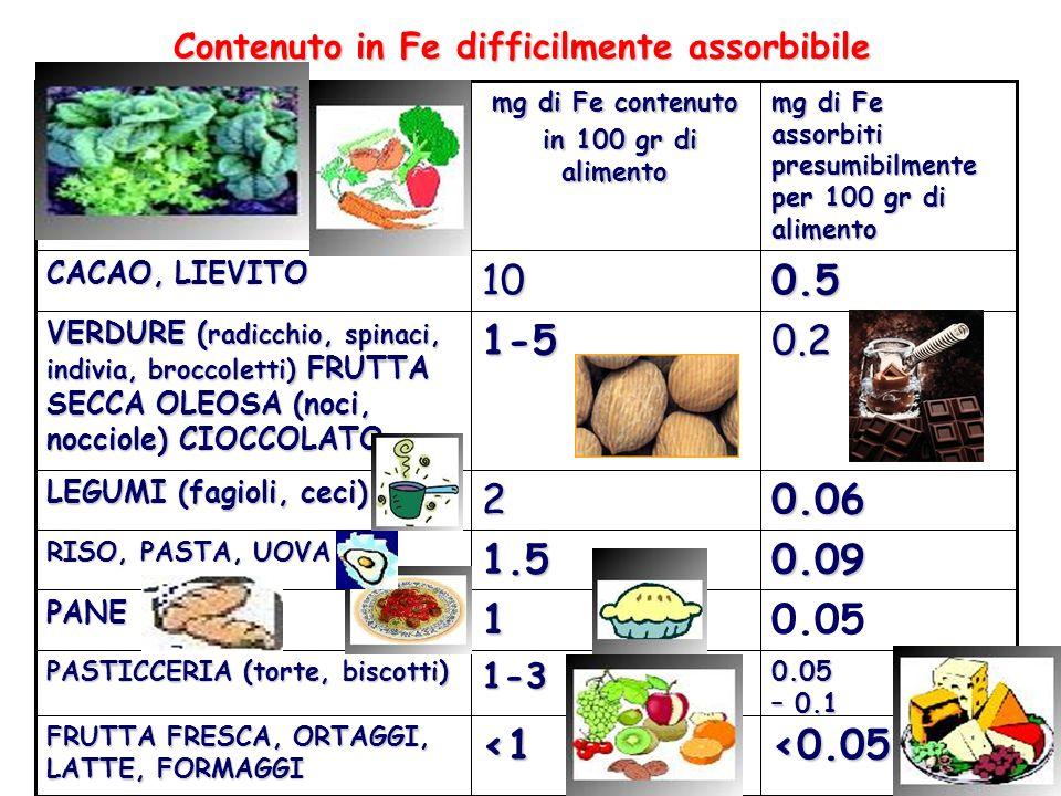 Contenuto in Fe difficilmente assorbibile <0.05<1 FRUTTA FRESCA, ORTAGGI, LATTE, FORMAGGI 0.05 – 0.1 1-3 PASTICCERIA (torte, biscotti) 0.051PANE 0.091
