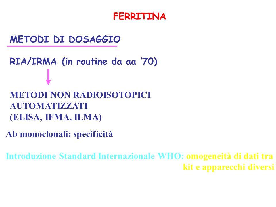 FERRITINA METODI DI DOSAGGIO RIA/IRMA (in routine da aa 70) METODI NON RADIOISOTOPICI AUTOMATIZZATI (ELISA, IFMA, ILMA) Ab monoclonali: specificità In