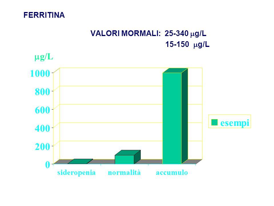 0 200 400 600 800 1000 sideropenianormalitàaccumulo esempi FERRITINA VALORI MORMALI: 25-340 g/L 15-150 g/L g/L