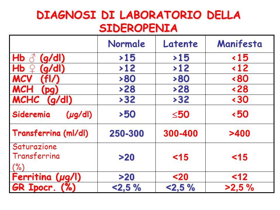 DIAGNOSI DI LABORATORIO DELLA SIDEROPENIA <50 50>50 Sideremia (µg/dl) <12<20 >20 Ferritina (µg/l) ManifestaLatenteNormale >2,5 % <2,5 % GR Ipocr. (%)