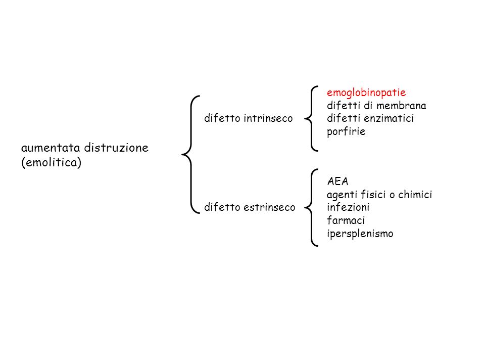 aumentata distruzione (emolitica) difetto intrinseco difetto estrinseco AEA agenti fisici o chimici infezioni farmaci ipersplenismo emoglobinopatie difetti di membrana difetti enzimatici porfirie