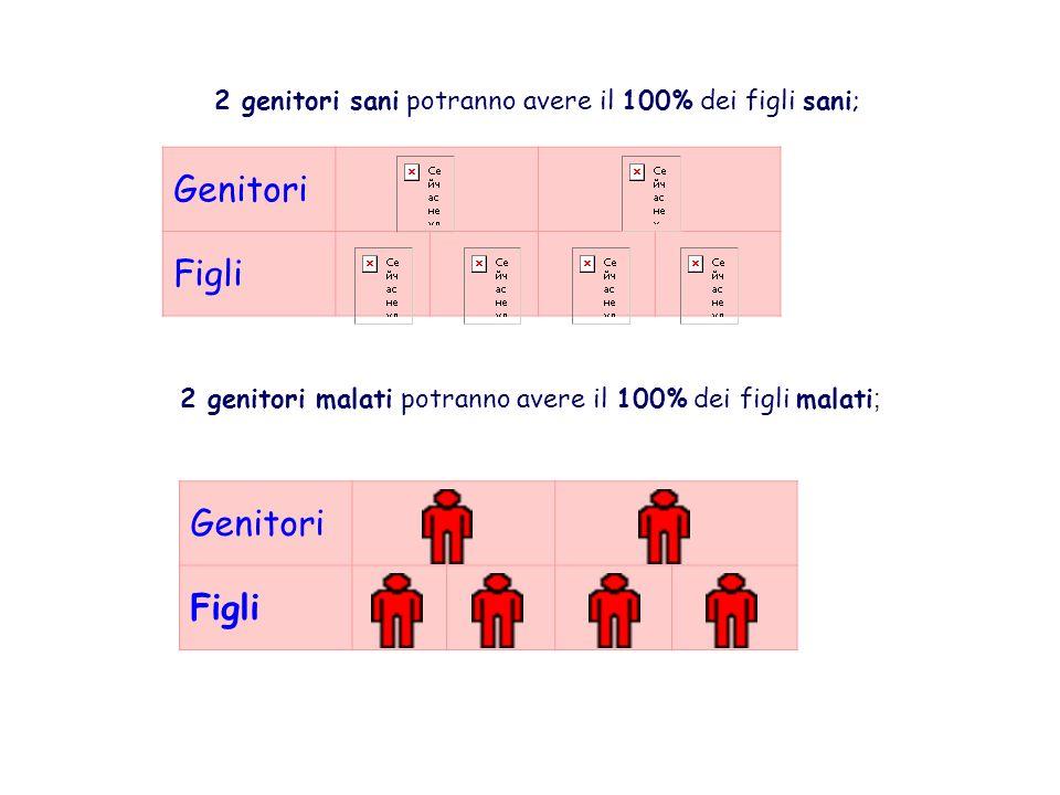 Genitori Figli 2 genitori sani potranno avere il 100% dei figli sani; 2 genitori malati potranno avere il 100% dei figli malati ; Genitori Figli