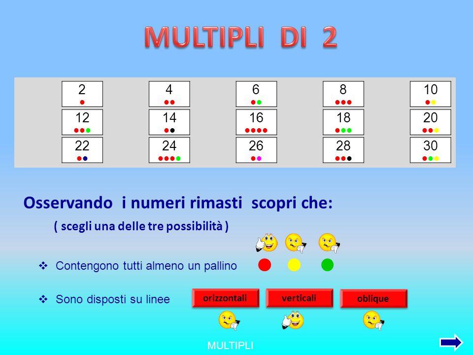 MULTIPLI 2 4 6 8 10 12 14 16 18 20 22 24 26 28 30 verticali Osservando i numeri rimasti scopri che: ( scegli una delle tre possibilità ) Contengono tutti almeno un pallino Sono disposti su linee oblique orizzontali