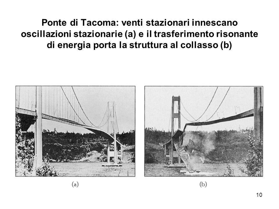 Ponte di Tacoma: venti stazionari innescano oscillazioni stazionarie (a) e il trasferimento risonante di energia porta la struttura al collasso (b) 10