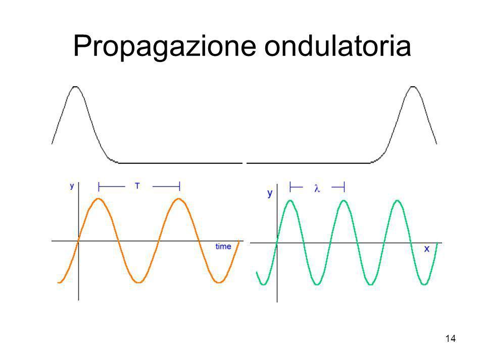 Propagazione ondulatoria 14