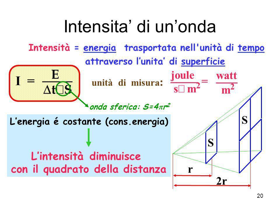 Intensita di unonda Intensità = energia trasportata nell'unità di tempo attraverso lunita di superficie unità di misura : joule watt s m 2 = m2m2 r 2r