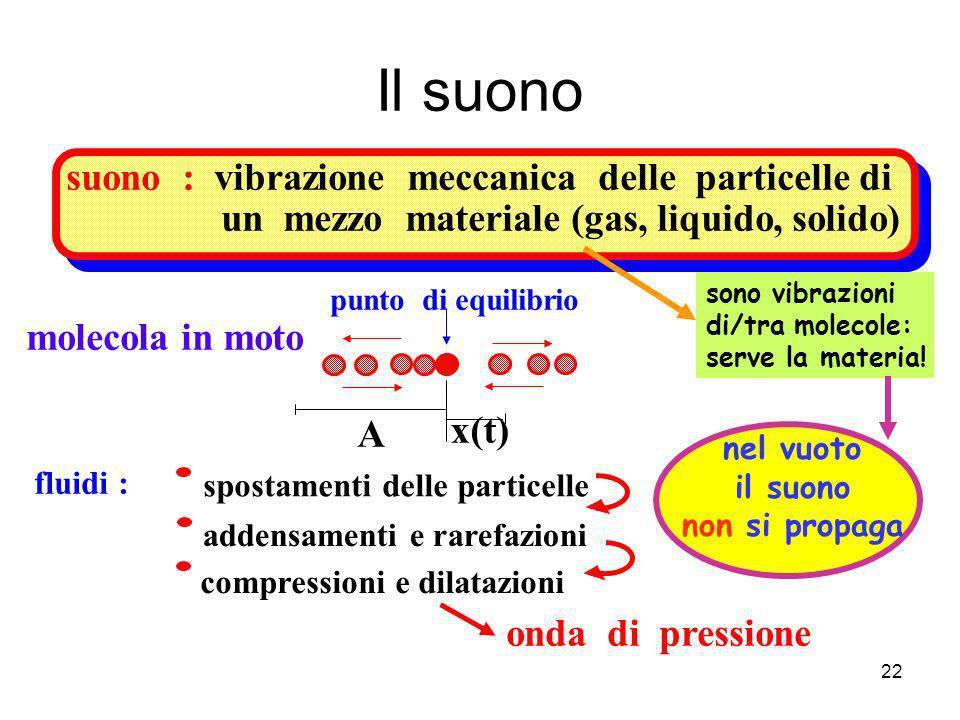 Il suono suono : vibrazione meccanica delle particelle di un mezzo materiale (gas, liquido, solido) punto di equilibrio molecola in moto A x(t) sposta