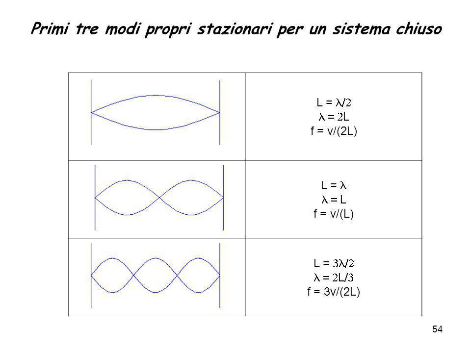 Primi tre modi propri stazionari per un sistema chiuso L = L f = v/(2L) L = L f = v/(L) L = L f = 3v/(2L) 54