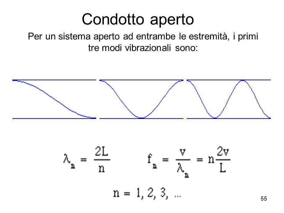 Condotto aperto Per un sistema aperto ad entrambe le estremità, i primi tre modi vibrazionali sono: 55