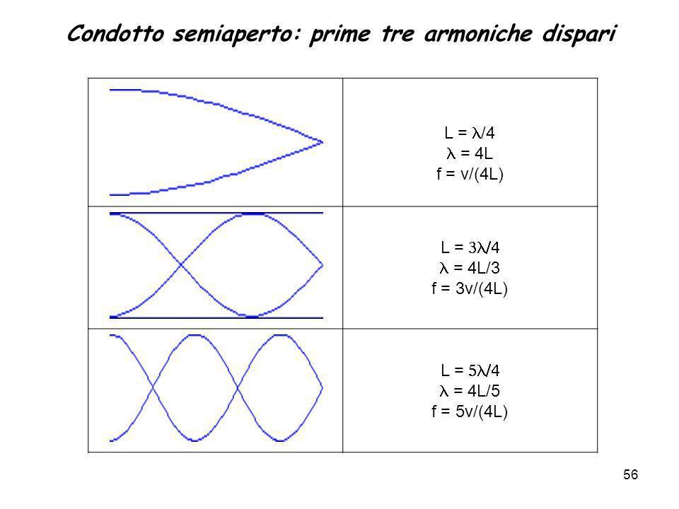 Condotto semiaperto: prime tre armoniche dispari L = /4 = 4L f = v/(4L) L = = 4L/3 f = 3v/(4L) L = = 4L/5 f = 5v/(4L) 56