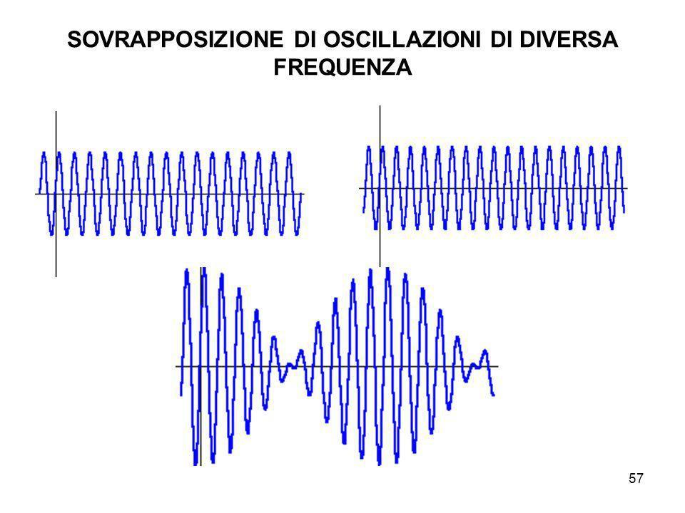 SOVRAPPOSIZIONE DI OSCILLAZIONI DI DIVERSA FREQUENZA 57