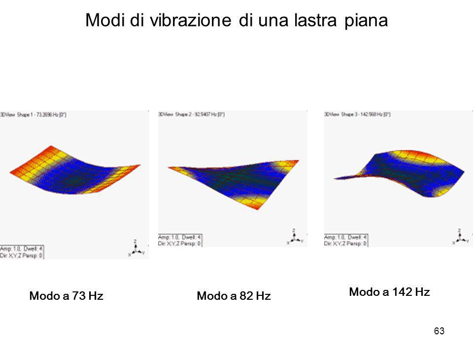 Modi di vibrazione di una lastra piana Modo a 73 HzModo a 82 Hz Modo a 142 Hz 63