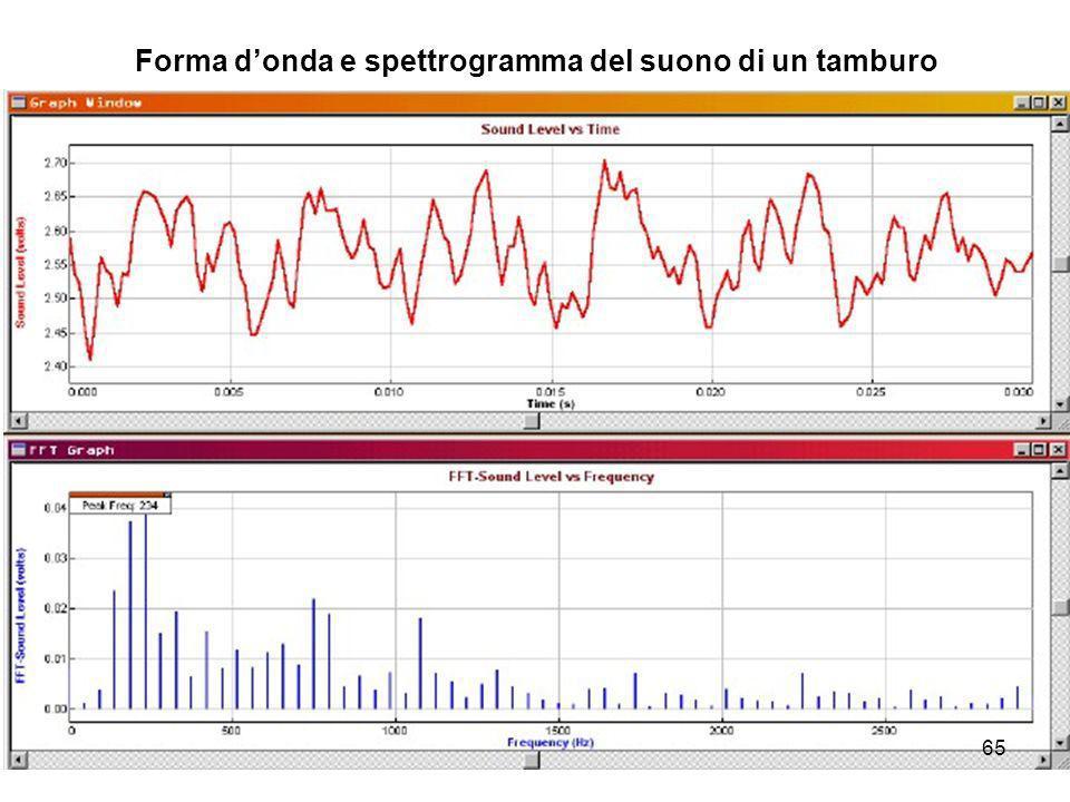 Forma donda e spettrogramma del suono di un tamburo 65
