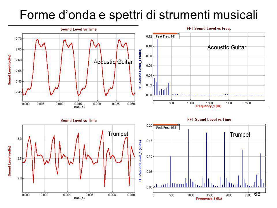 Forme donda e spettri di strumenti musicali 66