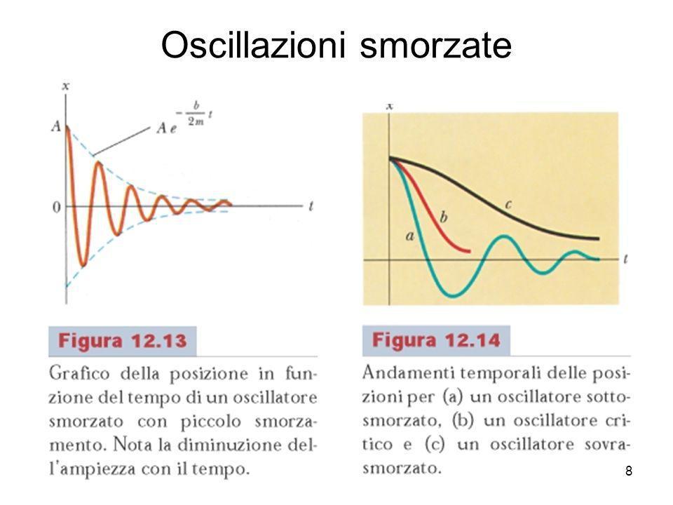 Oscillazioni smorzate 8