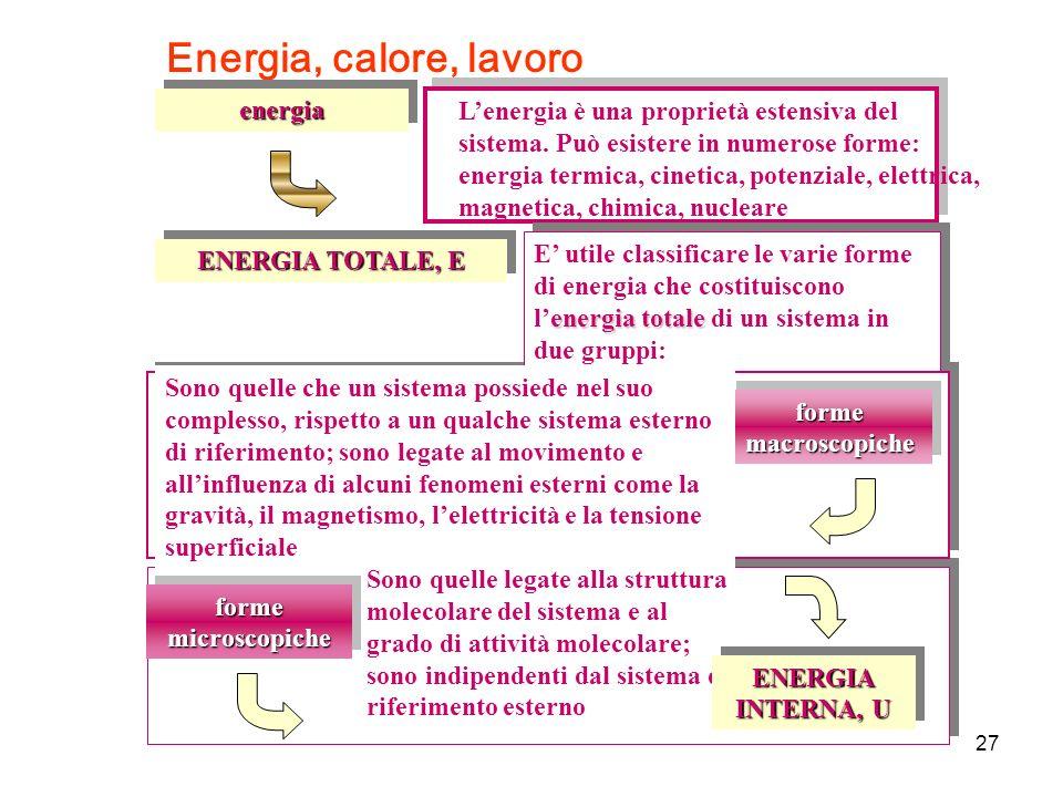 Energia, calore, lavoro Lenergia è una proprietà estensiva del sistema. Può esistere in numerose forme: energia termica, cinetica, potenziale, elettri