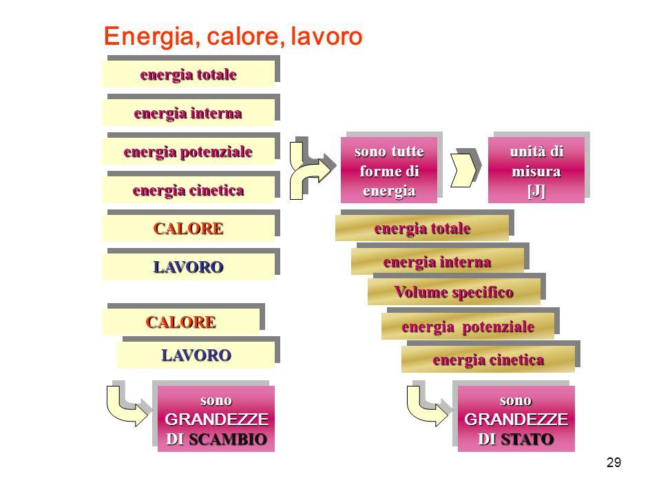 Energia, calore, lavoro CALORECALORE sono tutte forme di energia unità di misura [J] [J] LAVOROLAVORO energia totale energia interna CALORECALORE LAVO